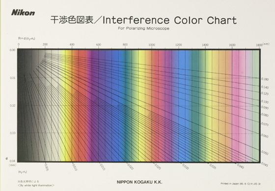 The Michel L 233 Vy Interference Color Chart Microscopy S