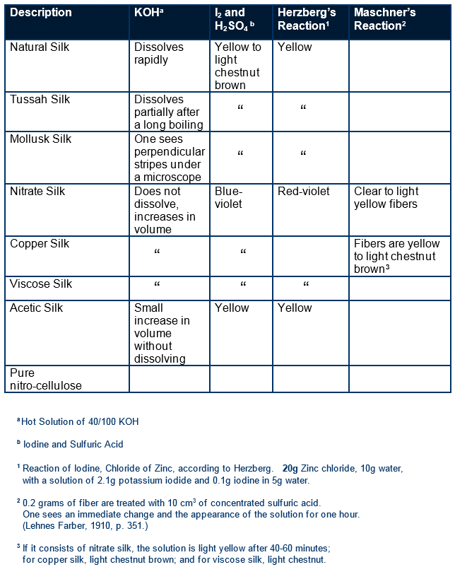 Table IB: PART 1 Charles Manguet's Table on Fiber Reactions