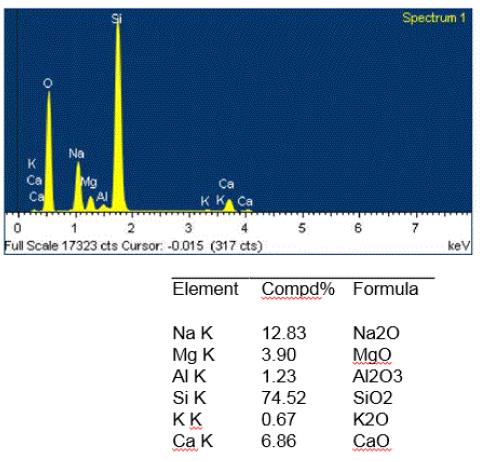 Figure 2. EDS spectrum and elemental quantitative data representative of the two glass fragments.