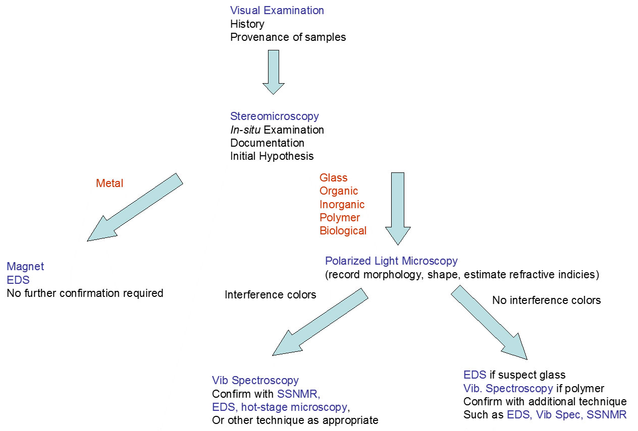 Analysis Flow Chart