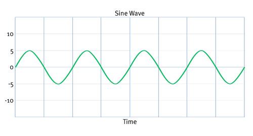 4A: Sine wave.