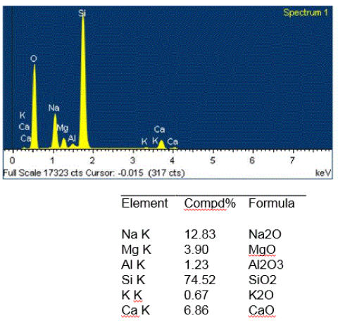 Figure 2. EDS spectrum and elemental quantitative data representative of the two glass fragments.