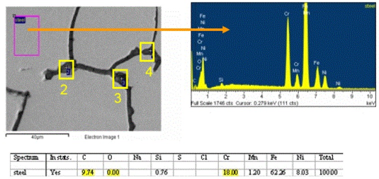 Figure 7. SEM image and EDS spectrum/data showing the typical composition of the metal grain polished surfaces.