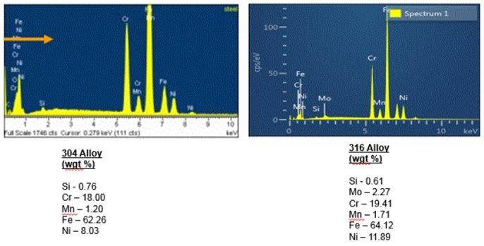 Figure 9. EDS spectra and quantitation data for the 304 and 316 alloy stainless steels. The 316 alloy contains minor molybdenum (Mo), which is not part of the 304 alloy composition and a higher nickel (Ni) content compared to the 304 alloy.