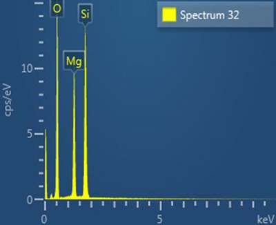 X-ray spectrum of talc particle.