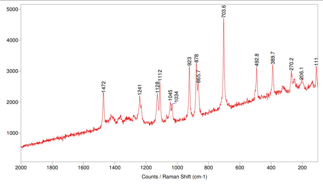 Raman spectrum for Stevia
