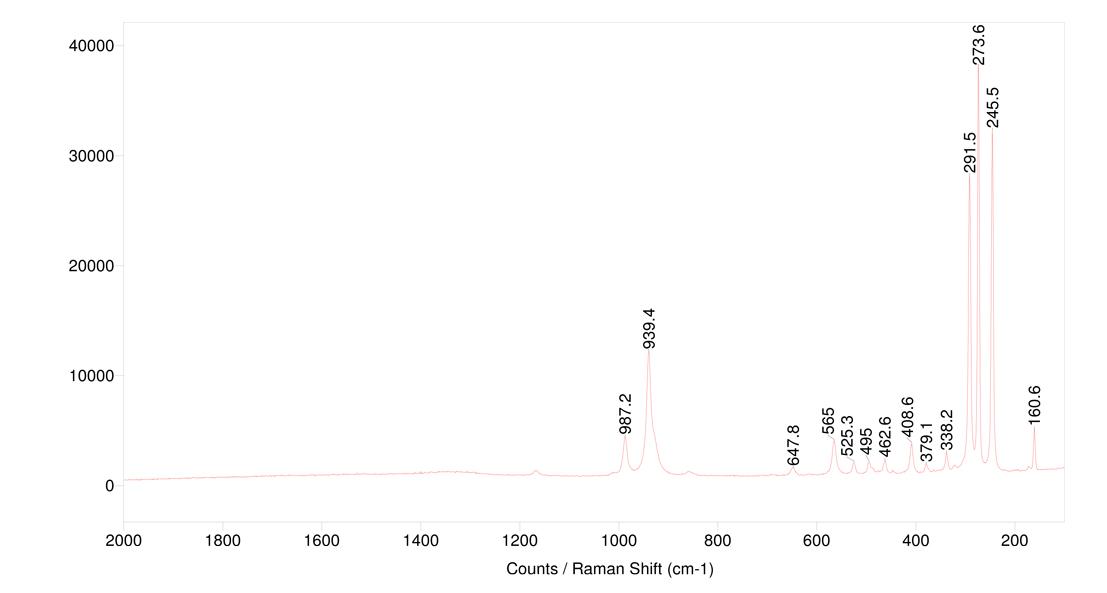 Raman spectra, topaz, 785 nm.