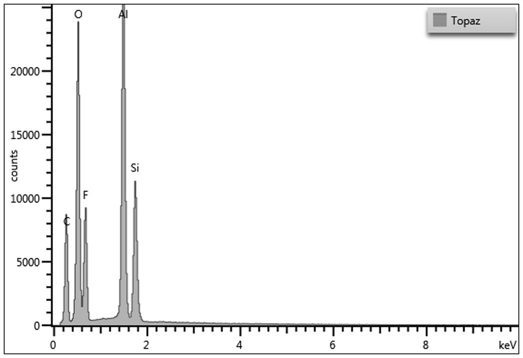 Topaz - EDS spectrum