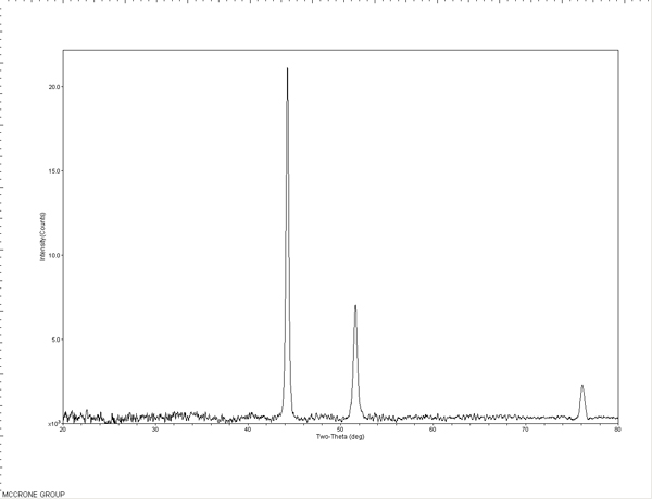 XRD Spectra