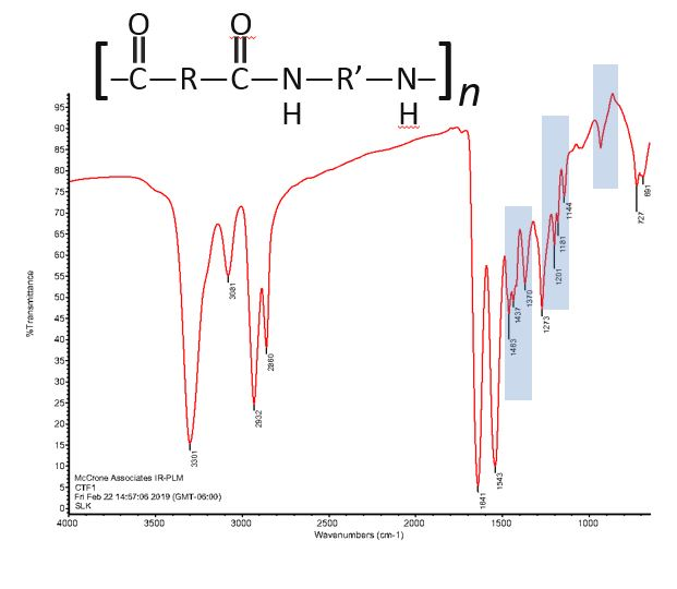 spectra of nylon