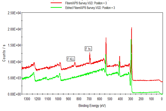 XPS spectra of nylon fiber