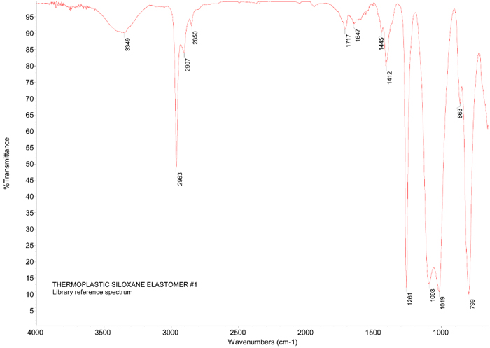 FTIR spectrum of thermoplastic siloxane elastomer.