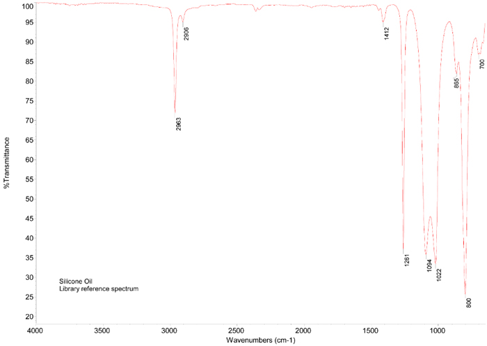 FTIR  spectrum of silicone oil