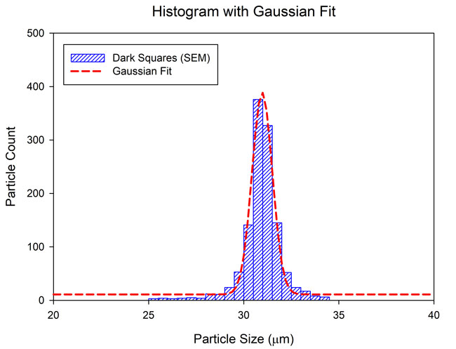 peak fitting with gaussian distribution