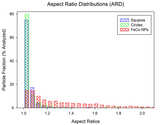 particle size aspect ration distributions