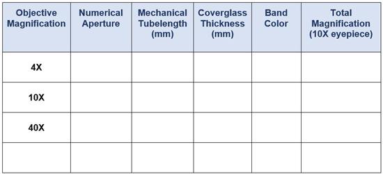Microscope characteristics table