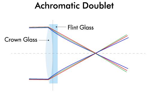 achromatic doublet corrects chromatic aberration