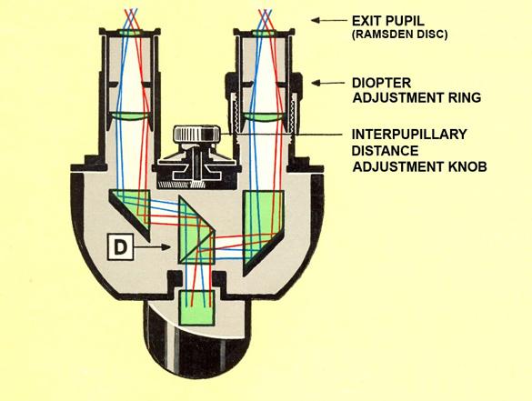 cross section of a conventional rectangular box-like beam-splitter double-prism set arrangement design of binocular head