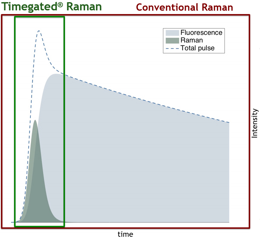 graph comparing time-gated and conventional raman
