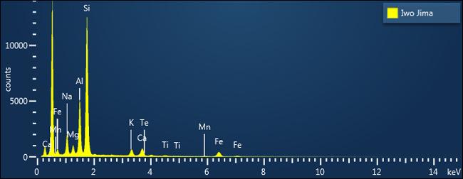 EDS spectrum of Iwo Jima sand.