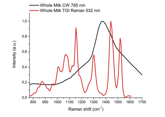 timegate raman whole milk spectra