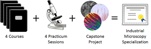 Industrial Microscopy Specialization